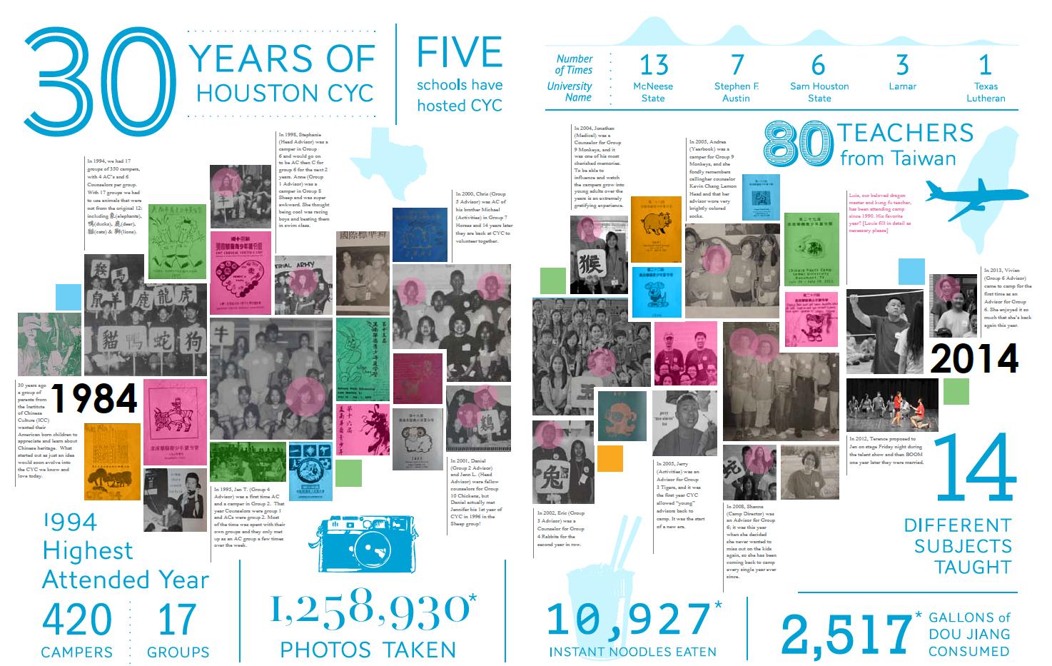 2014 Infographic
